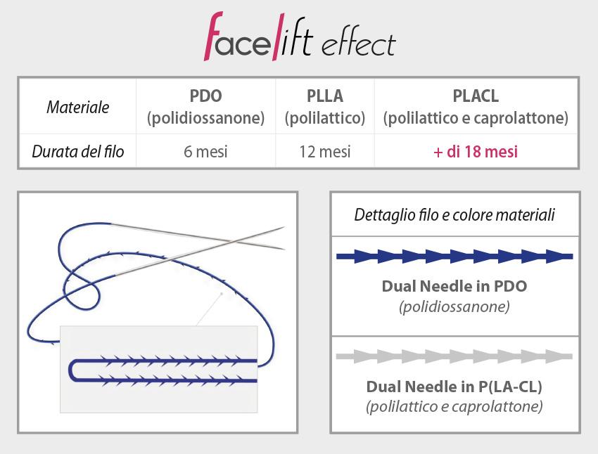 Fili PDO PLACL Face Lift effect tabella